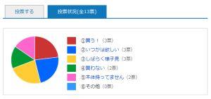 ゲーム投票結果/円グラフ